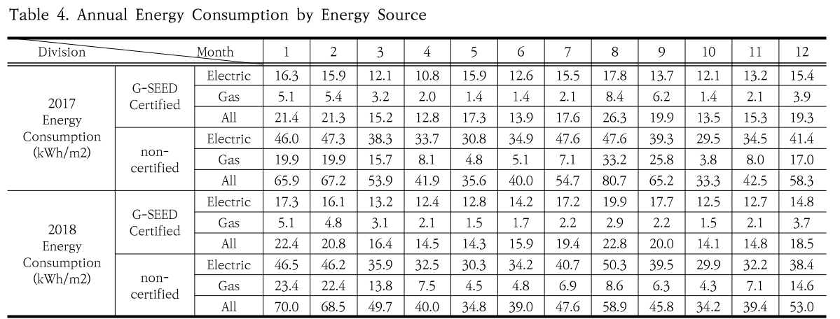 Table 4. Annual Energy Consumption by Energy Source