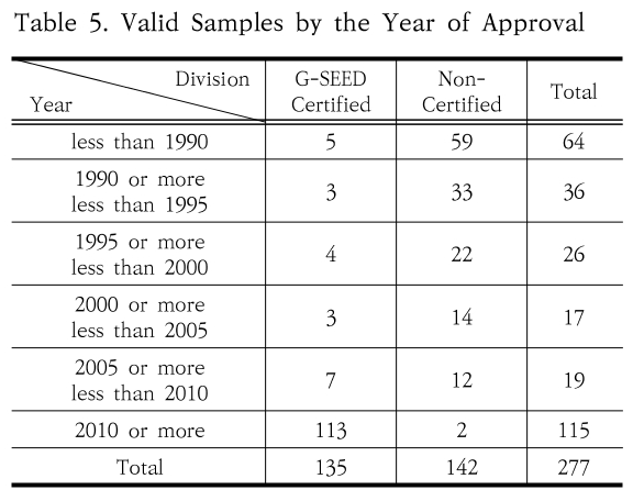 Table 5. Valid Samples by the Year of Approval
