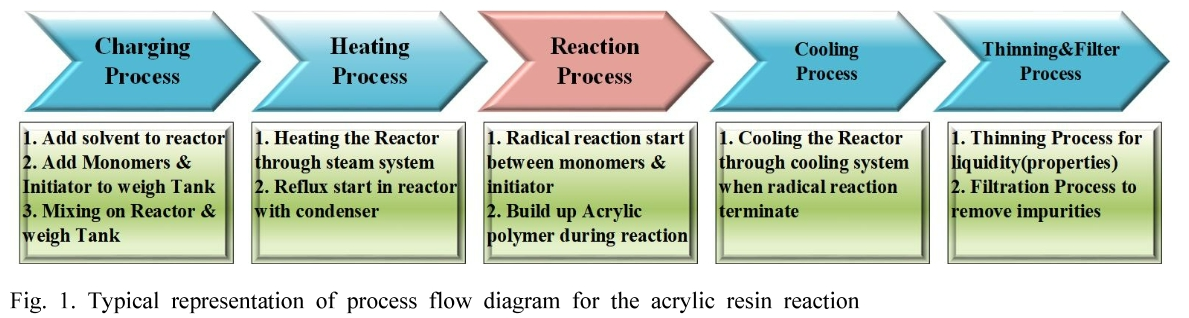 Fig. 1. Typical representation of process flow diagram for the acrylic resin reaction