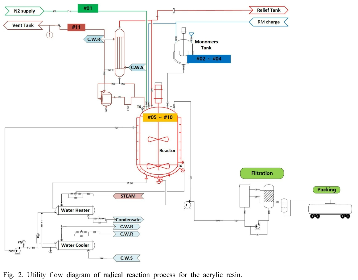 Fig. 2. Utility flow diagram of radical reaction process for the acrylic resin.