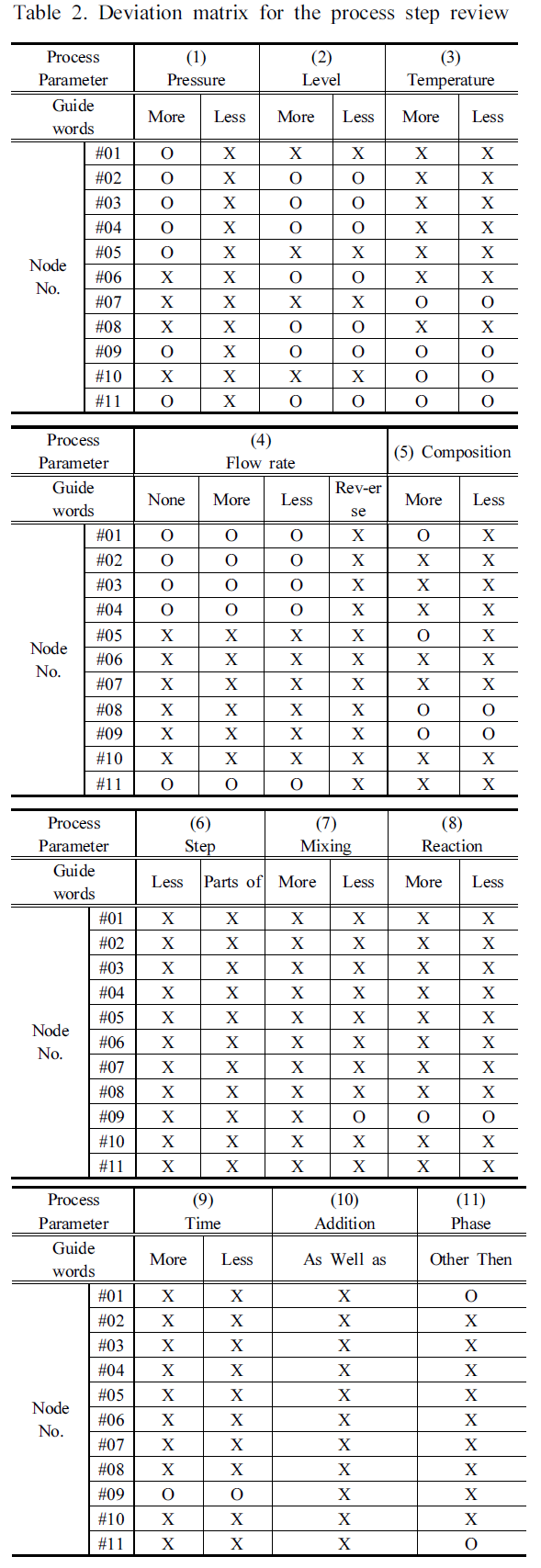 Table 2. Deviation matrix for the process step review