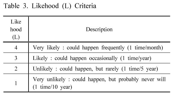 Table 3. Likehood (L) Criteria