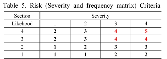 Table 5. Risk (Severity and frequency matrix) Criteria