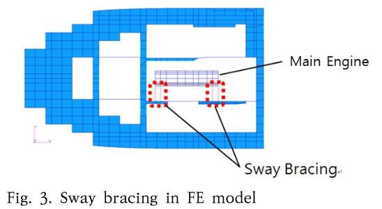 Fig. 3. Sway bracing in FE model