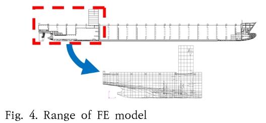 Fig. 4. Range of FE model