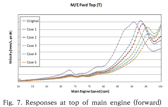 Fig. 7. Responses at top of main engine (forward)