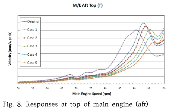 Fig. 8. Responses at top of main engine (aft)
