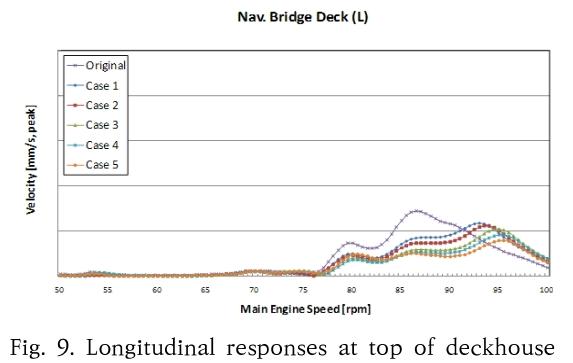 Fig. 9. Longitudinal responses at top of deckhouse