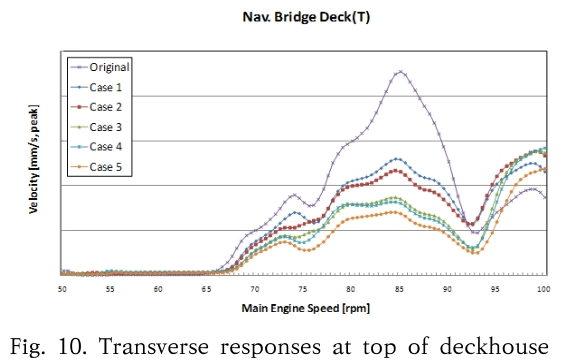 Fig. 10. Transverse responses at top of deckhouse