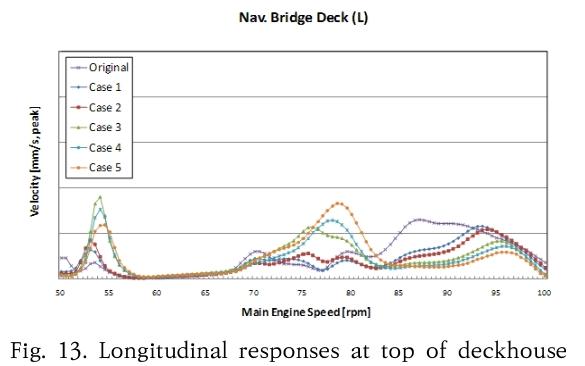 Fig. 13. Longitudinal responses at top of deckhouse