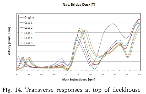 Fig. 14. Transverse responses at top of deckhouse