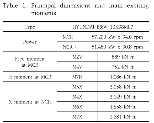 Table 1. Principal dimensions and main exciting moments