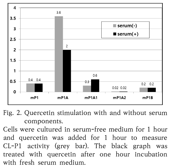 Fig. 2. Quercetin stimulation with and without serum components.
