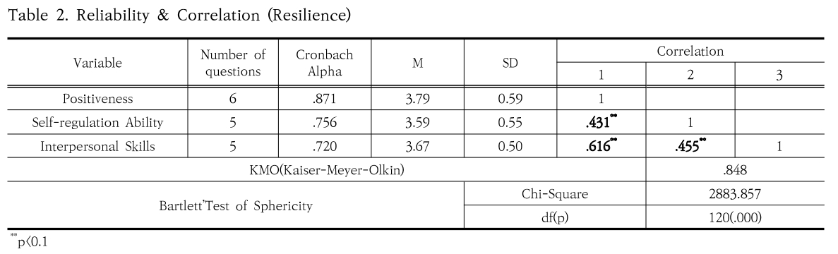 Table 2. Reliability & Correlation (Resilience)