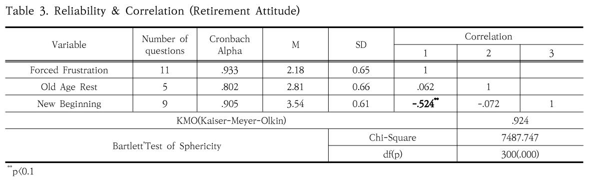 Table 3. Reliability & Correlation (Retirement Attitude)