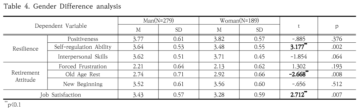 Table 4. Gender Difference analysis