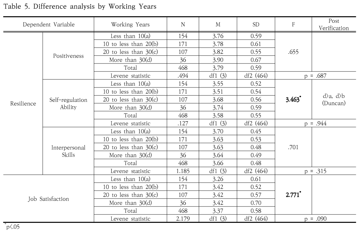 Table 5. Difference analysis by Working Years