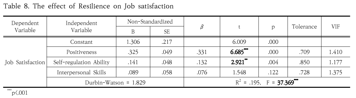 Table 8. The effect of Resilience on Job satisfaction