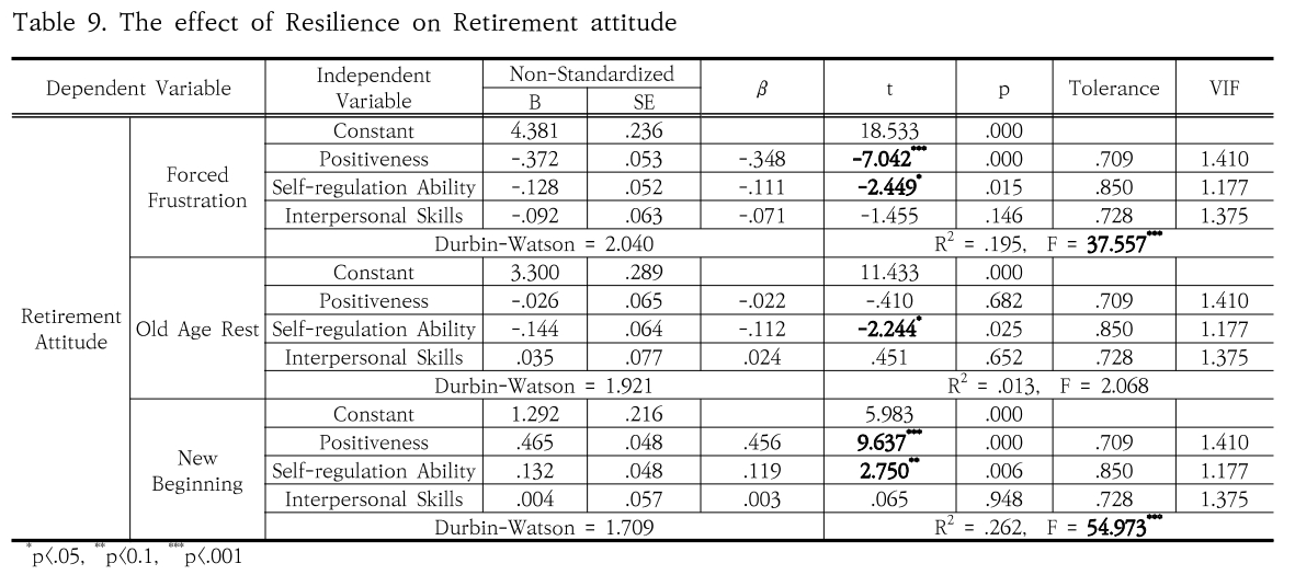 Table 9. The effect of Resilience on Retirement attitude
