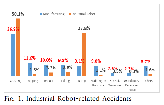Fig. 1. Industrial Robot-related Accidents