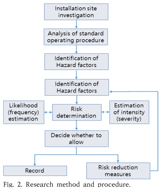 Fig. 2. Research method and procedure.