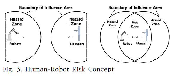 Fig. 3. Human-Robot Risk Concept