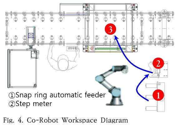 Fig. 4. Co-Robot Workspace Diagram