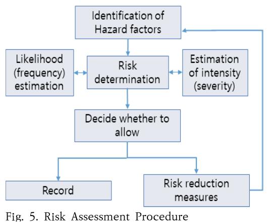 Fig. 5. Risk Assessment Procedure
