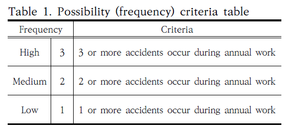 Table 1. Possibility (frequency) criteria table