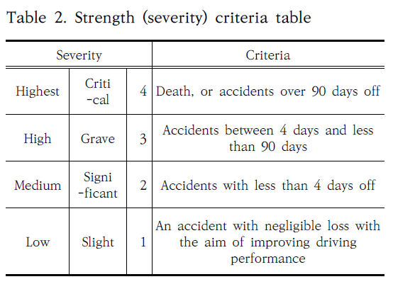 Table 2. Strength (severity) criteria table
