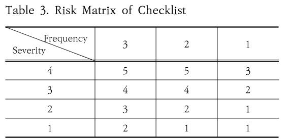 Table 3. Risk Matrix of Checklist