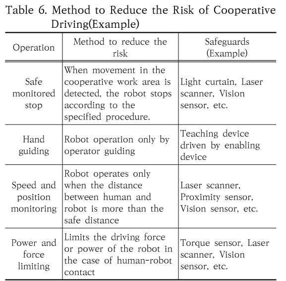 Table 6. Method to Reduce the Risk of Cooperative Driving(Example)