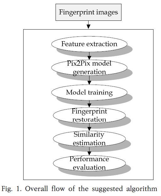 Fig. 1. Overall flow of the suggested algorithm