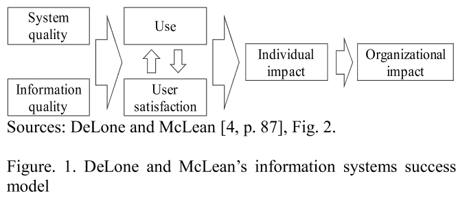 Figure. 1. DeLone and McLean's information systems success model