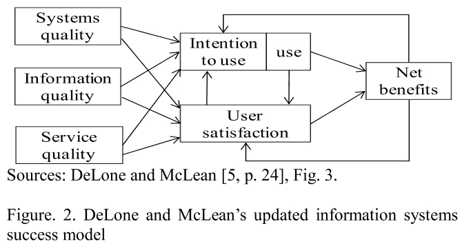 Figure. 2. DeLone and McLean's updated information systems success model