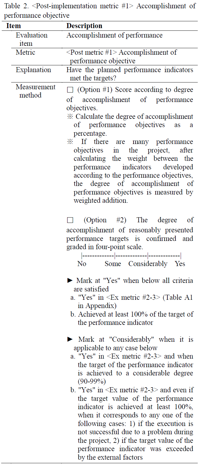 Table 2.  Accomplishment of performance objective
