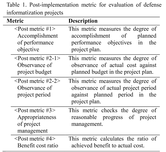Table 1. Post-implementation metric for evaluation of defense informatization projects