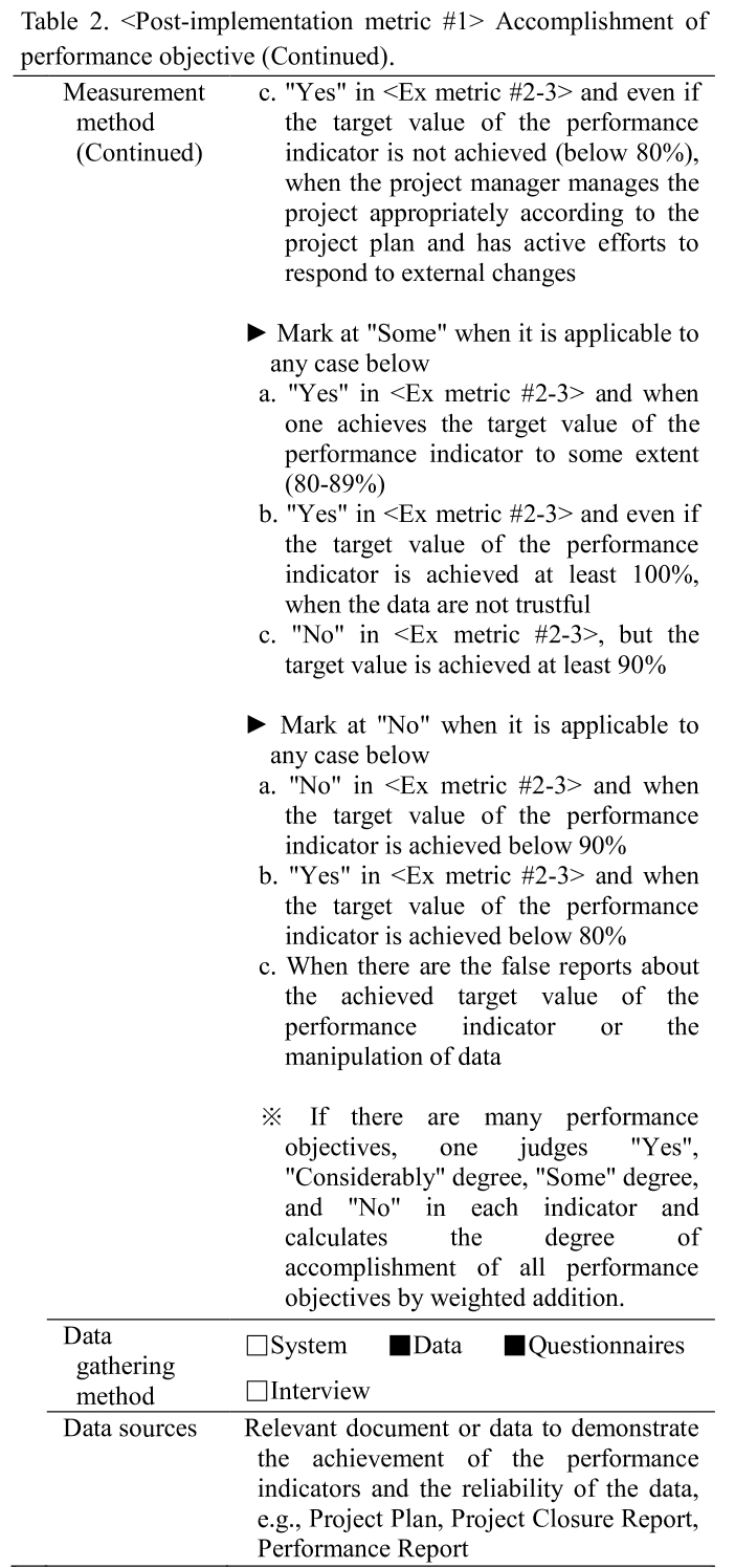 Table 2.  Accomplishment of performance objective (Continued).