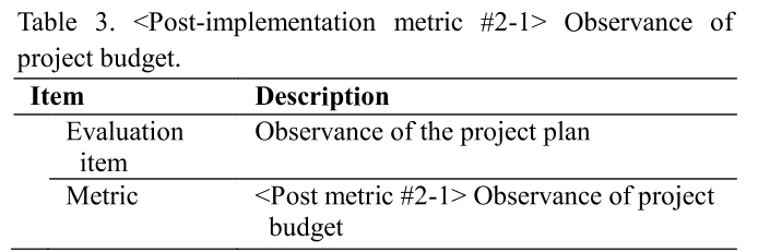 Table 3.  Observance of project budget.
