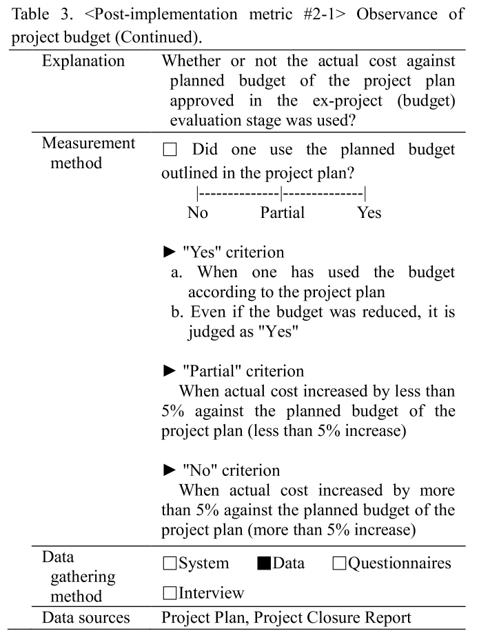 Table 3.  Observance of project budget (Continued).