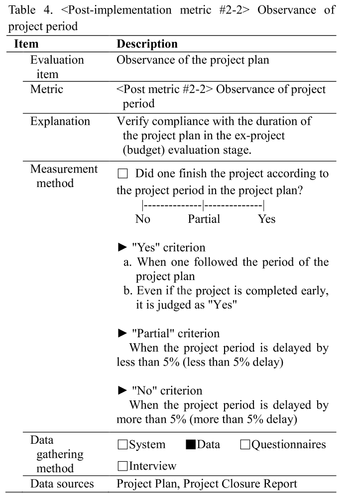 Table 4.  Observance of project period