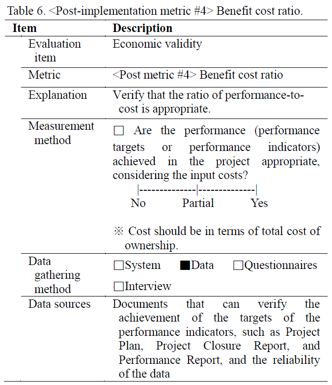 Table 6.  Benefit cost ratio.