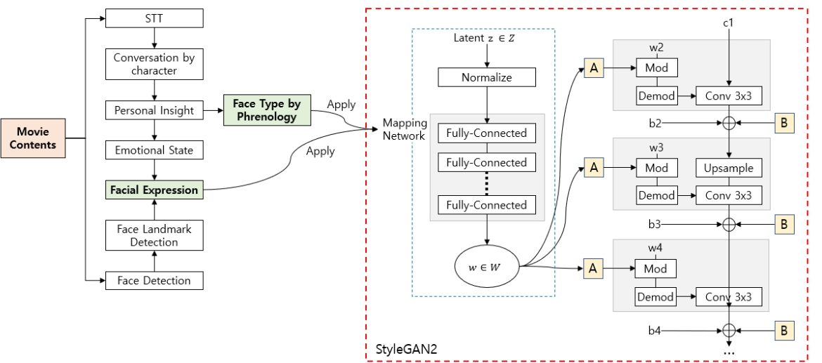 Fig. 2. Process of applying information extracted from contents to StyleGAN2.