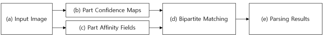 Fig. 3. The process of calculating Skeleton information in OpenPose[9].