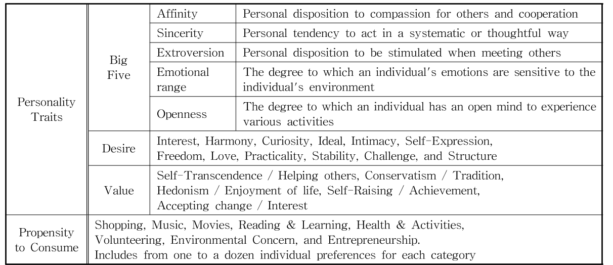 Table 1. Classification criteria for individual propensity [18].