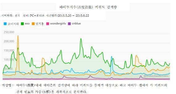 그림 1. K-pop 대표 가수들의 바이두지수 검색량