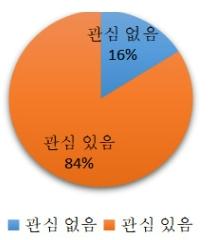 그림 3. K-pop문화의관심도