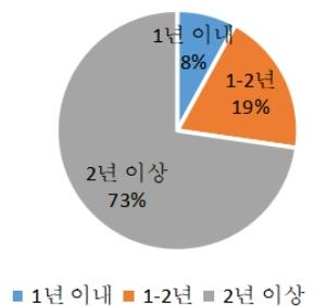 그림 4. K-pop문화 관심을 가진 기간
