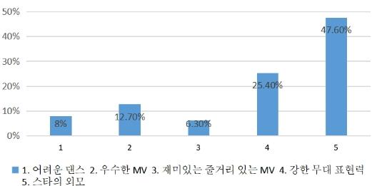 그림 6. K-pop 문화를 좋아하는 이유