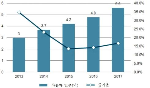 그림 8. 2013-2017년 중국의 온라인음악 사용자 규모